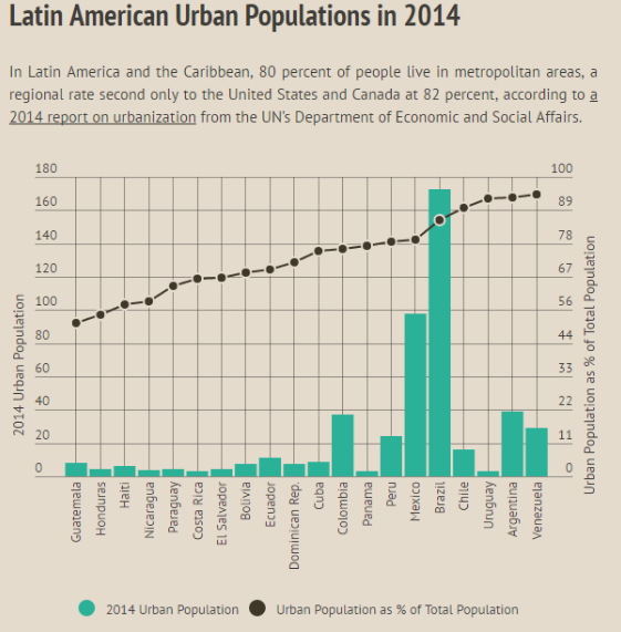 Growing Food Gardens: Urban Agriculture in Latin America