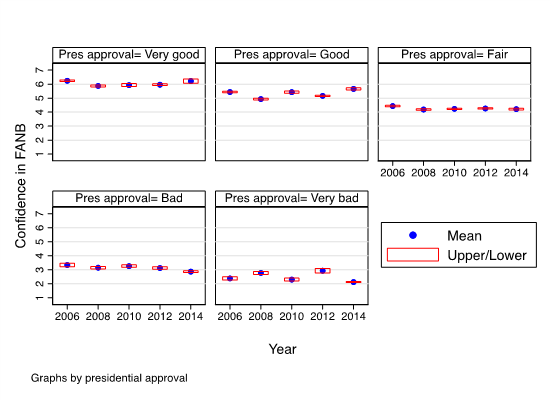 Figure 1. Confidence in the FANB by approval of presidential performance