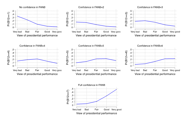 Figure 2. Predicted probabilities of confidence in FANB by presidential approval